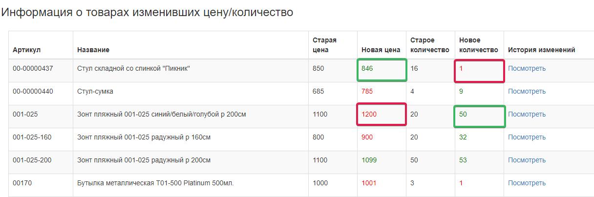 информация о изменениях цены и количества товара