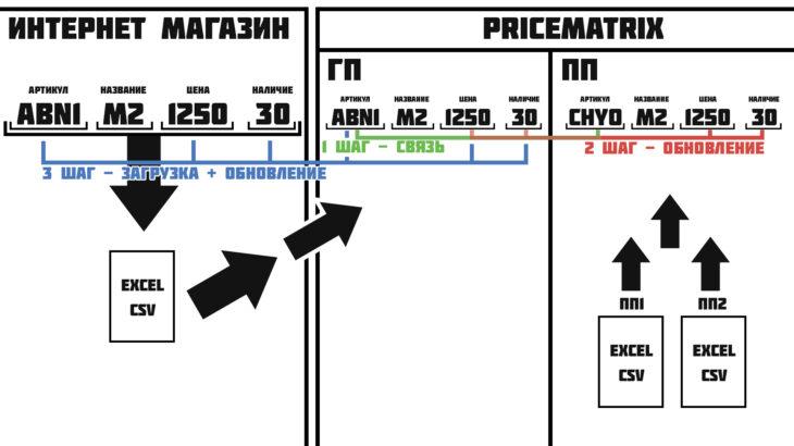 Общий принцип работы связки ПрайсМатрикс - Интернет-магазин - Поставщики
